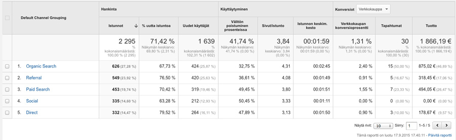 Verkkokaupan Google Analytics