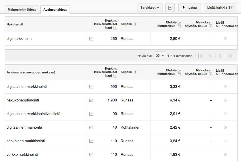 Google Keyword Planner -avainsanatyökalu
