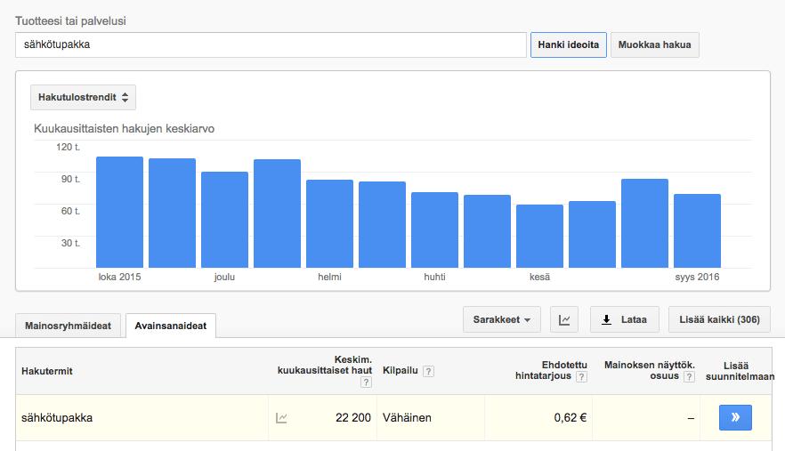 Google avainsanatyökalu hakumäärät
