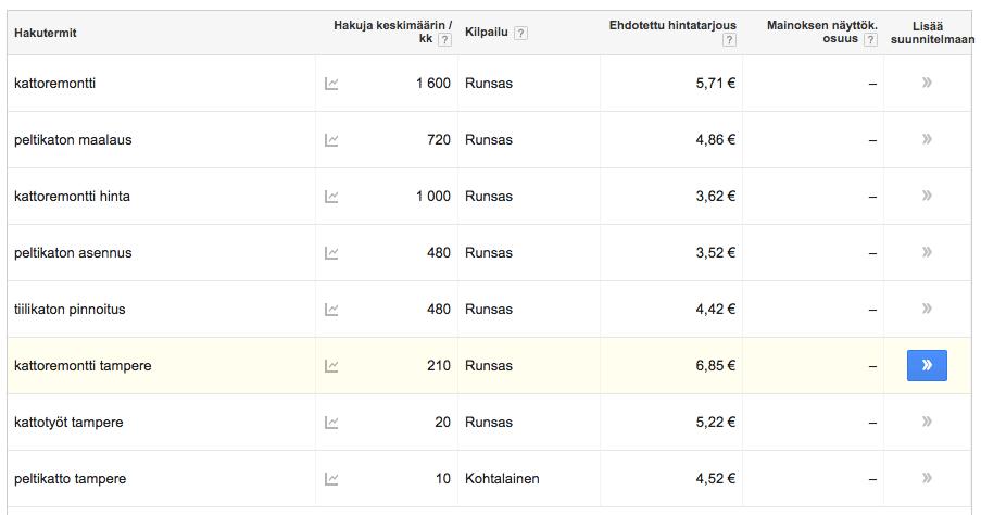 Kattoremontti Tampere hakujen määrä kuukaudessa