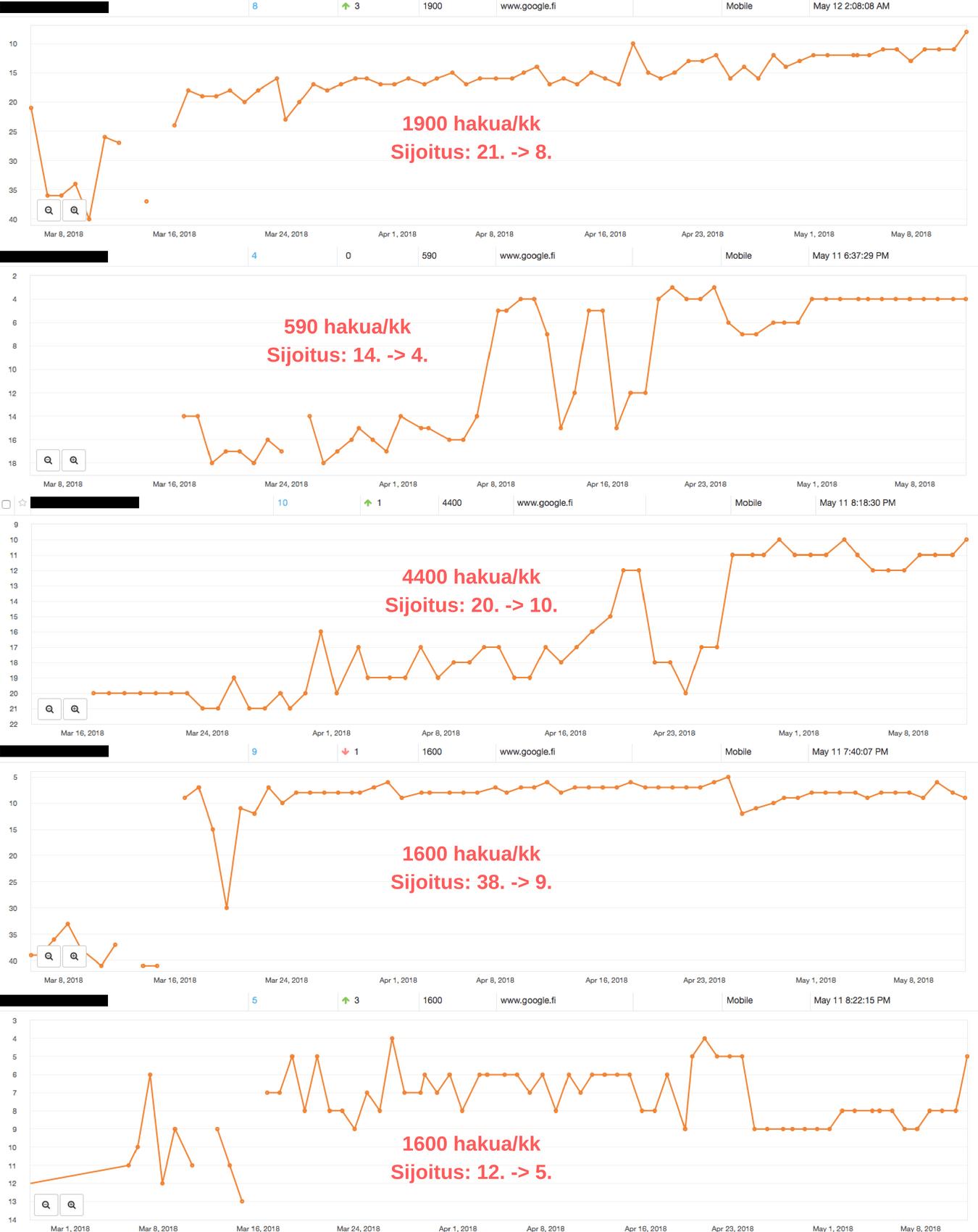 Kuvassa tuloksia, joita olemme saavuttaneet hyvän sisältömarkkinoinnin avulla