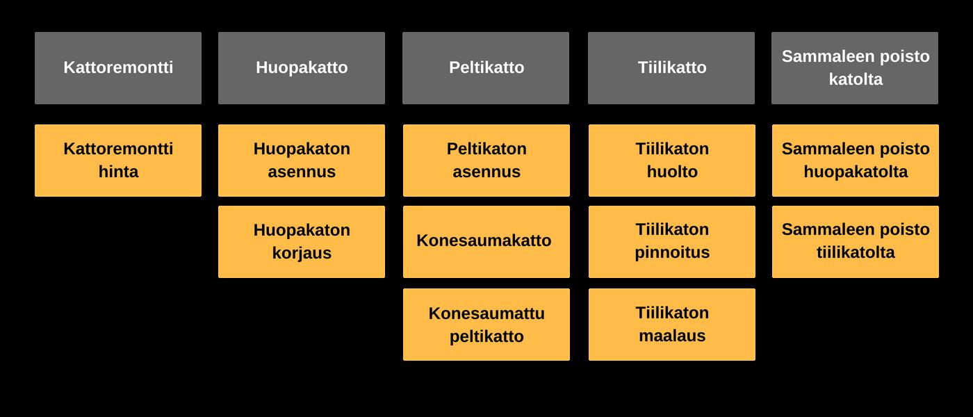 Tukisivujen määrä ja aiheet
